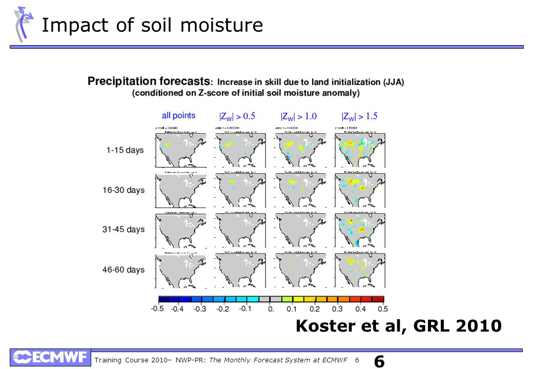 Training Course 2010– NWP-PR: The Monthly Forecast System at ECMWF 6 6 Koster et al, GRL 2010 Impact of soil moisture
