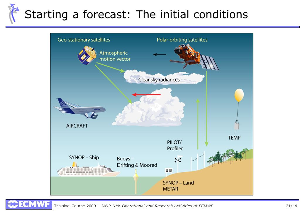 Training Course 2009 – NWP-NM: Operational and Research Activities at ECMWF 21/46 Starting a forecast: The initial conditions