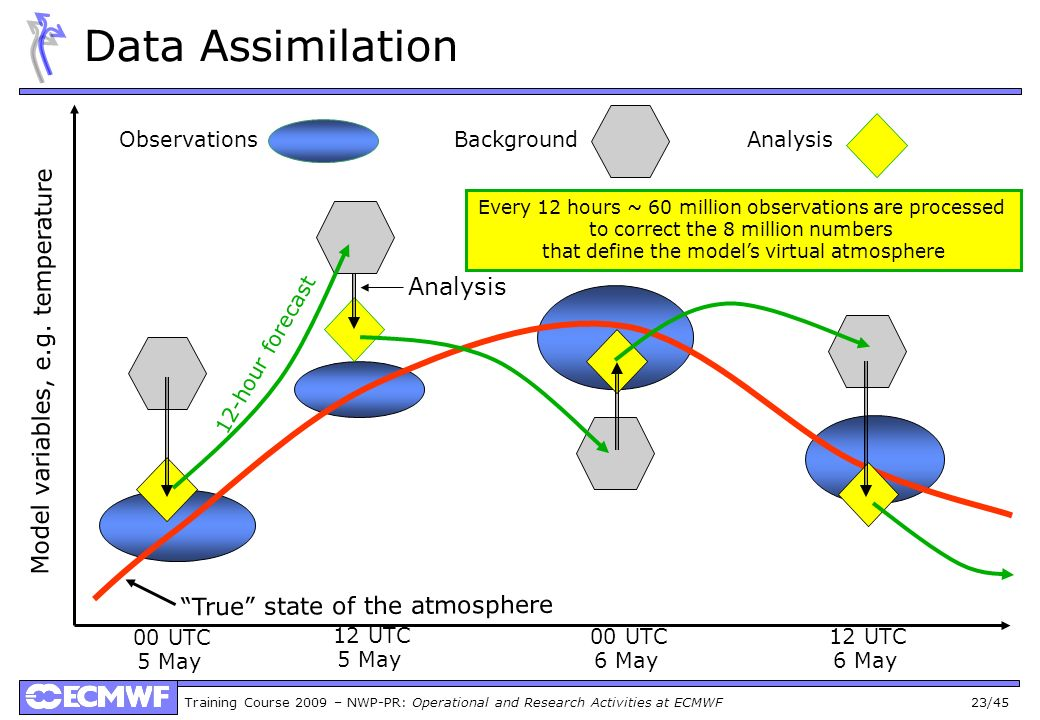 Training Course 2009 – NWP-PR: Operational and Research Activities at ECMWF 23/45 Observations True state of the atmosphere Model variables, e.g. temp