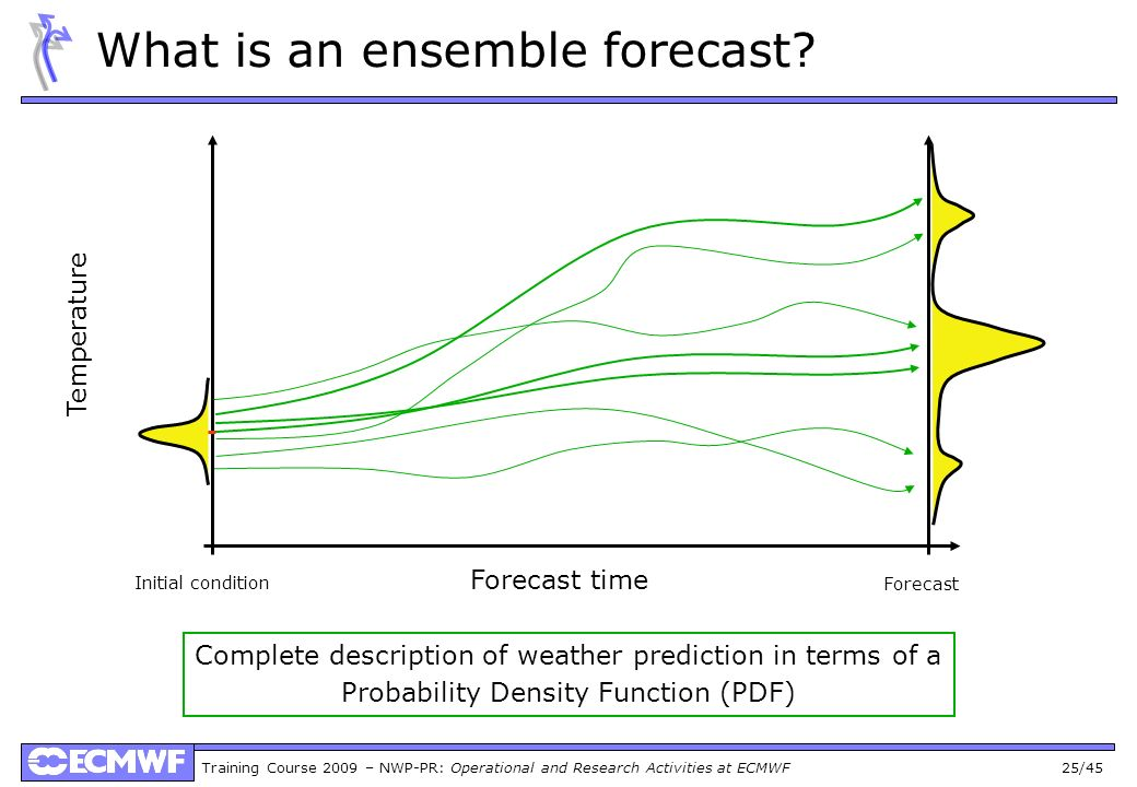 Training Course 2009 – NWP-PR: Operational and Research Activities at ECMWF 25/45 What is an ensemble forecast? Forecast time Temperature Complete des