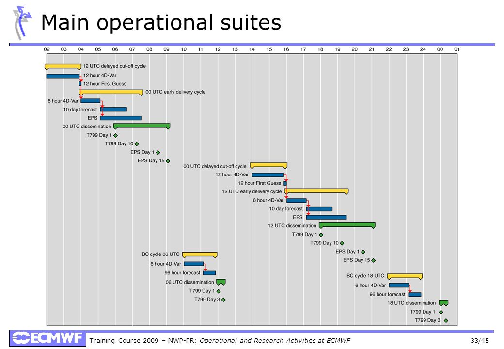 Training Course 2009 – NWP-PR: Operational and Research Activities at ECMWF 33/45 Main operational suites