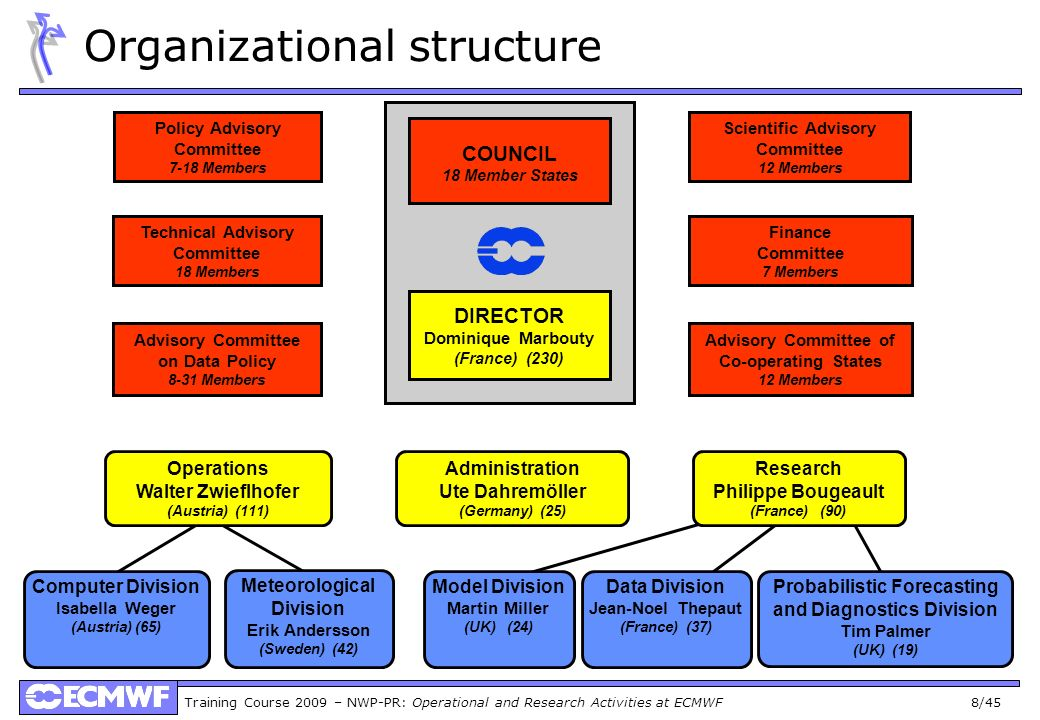 Training Course 2009 – NWP-PR: Operational and Research Activities at ECMWF 8/45 Organizational structure COUNCIL 18 Member States DIRECTOR Dominique