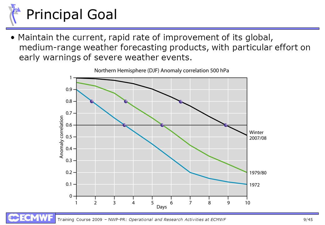 Training Course 2009 – NWP-PR: Operational and Research Activities at ECMWF 9/45 Principal Goal Maintain the current, rapid rate of improvement of its