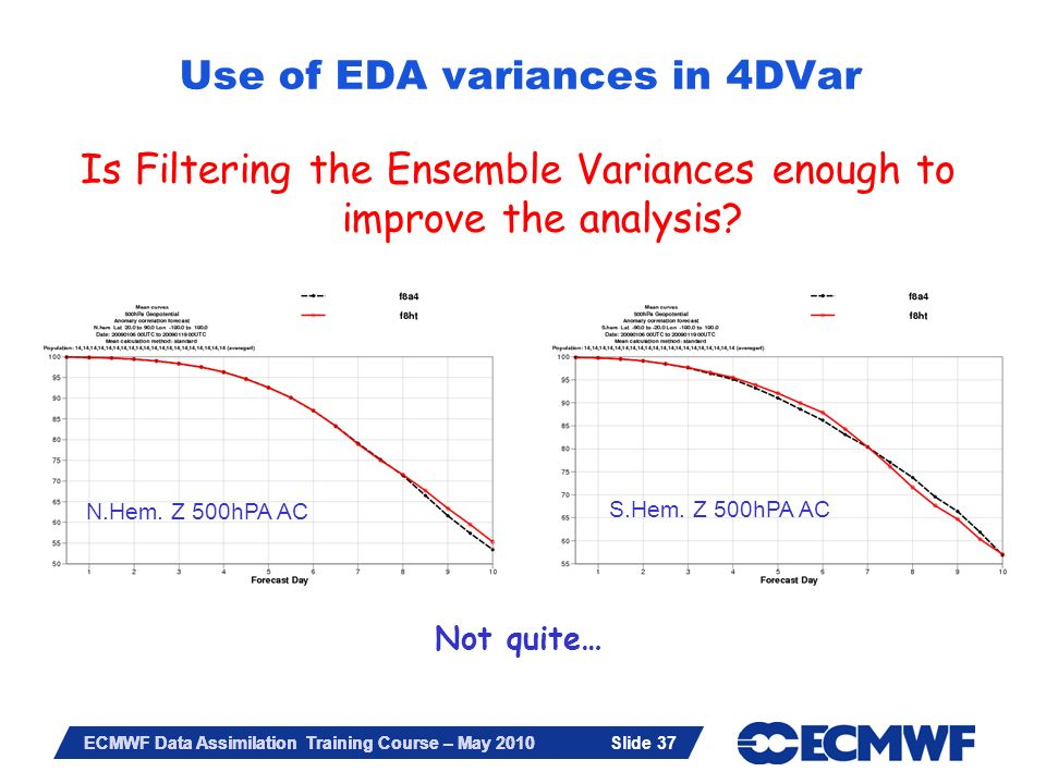 Slide 37 ECMWF Data Assimilation Training Course – May 2010 Is Filtering the Ensemble Variances enough to improve the analysis? Not quite… N.Hem. Z 50