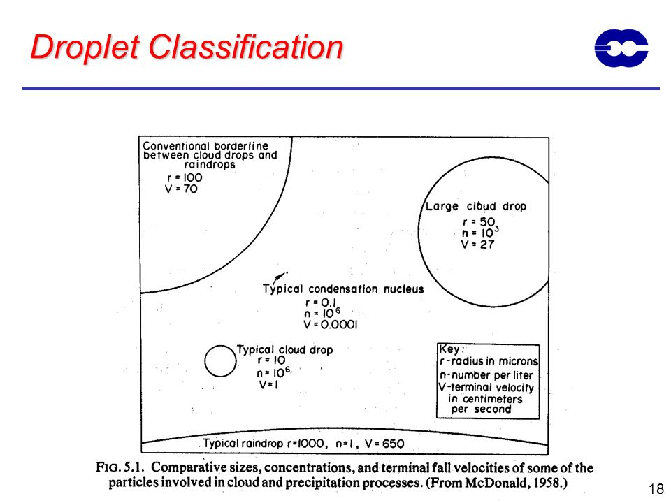 18 Droplet Classification