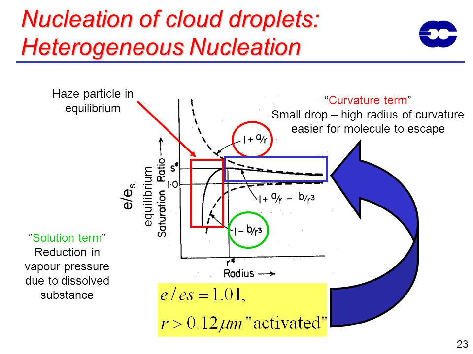 23 Nucleation of cloud droplets: Heterogeneous Nucleation Curvature term Small drop – high radius of curvature easier for molecule to escape Solution