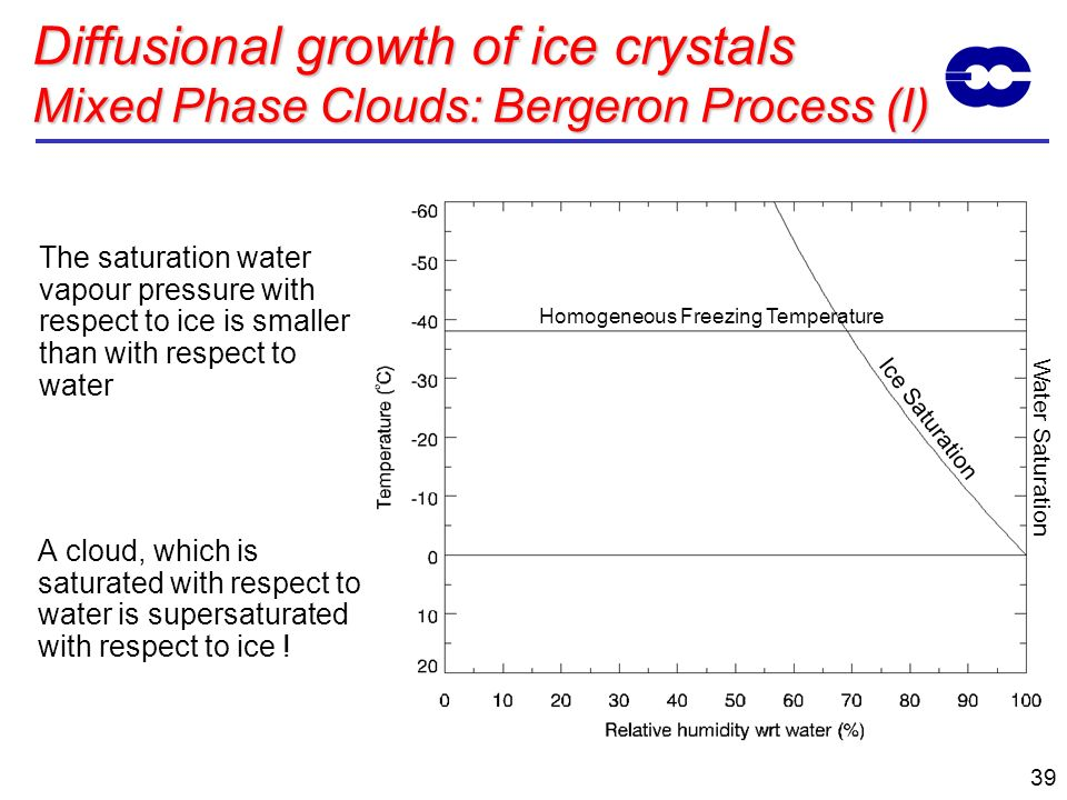 39 Ice Saturation Homogeneous Freezing Temperature Water Saturation Diffusional growth of ice crystals Mixed Phase Clouds: Bergeron Process (I) The sa