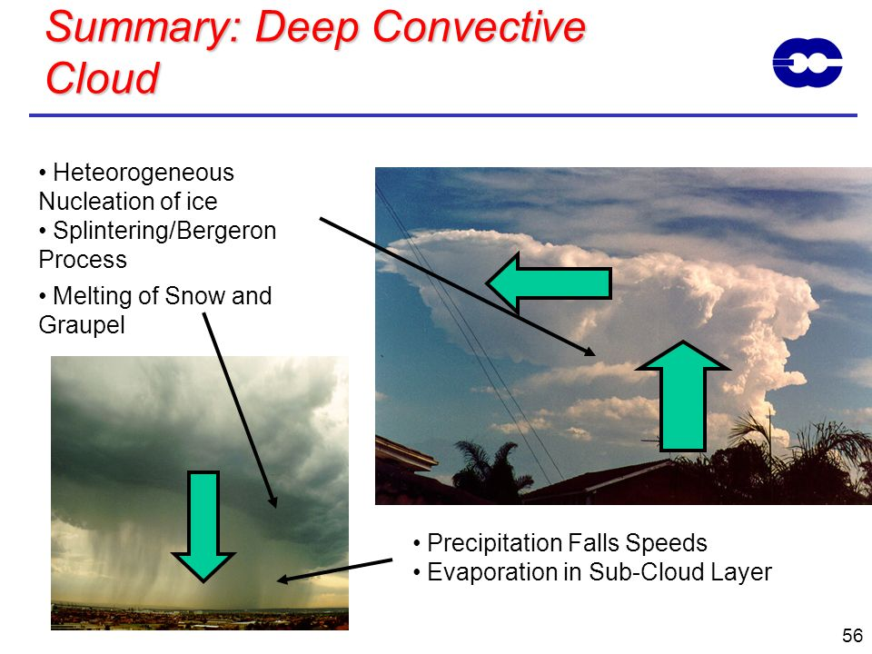 56 Summary: Deep Convective Cloud Precipitation Falls Speeds Evaporation in Sub-Cloud Layer Heteorogeneous Nucleation of ice Splintering/Bergeron Proc