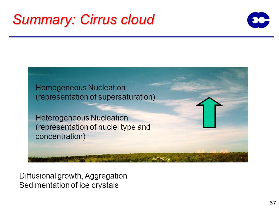 57 Summary: Cirrus cloud Homogeneous Nucleation (representation of supersaturation) Heterogeneous Nucleation (representation of nuclei type and concen