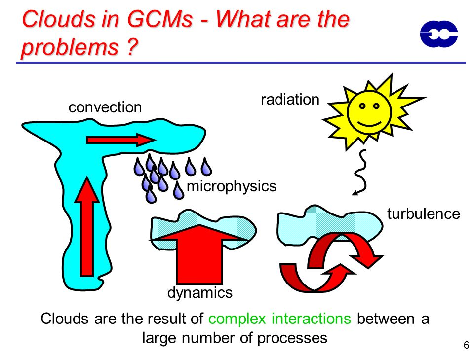 6 Clouds in GCMs - What are the problems ? convection Clouds are the result of complex interactions between a large number of processes radiation turb