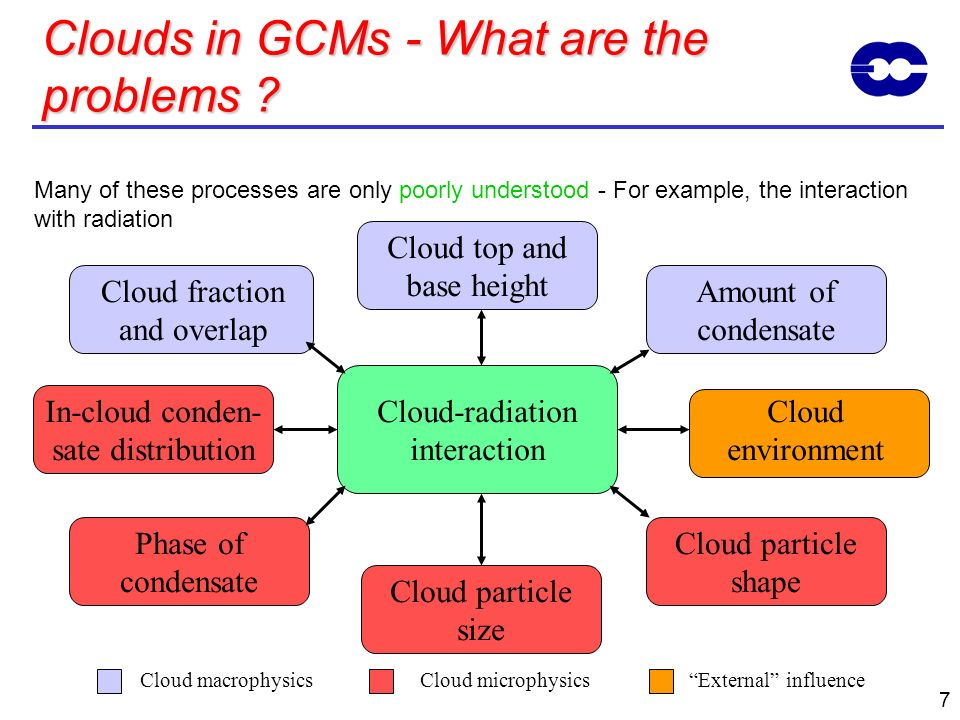 7 Clouds in GCMs - What are the problems ? Many of these processes are only poorly understood - For example, the interaction with radiation Cloud-radi