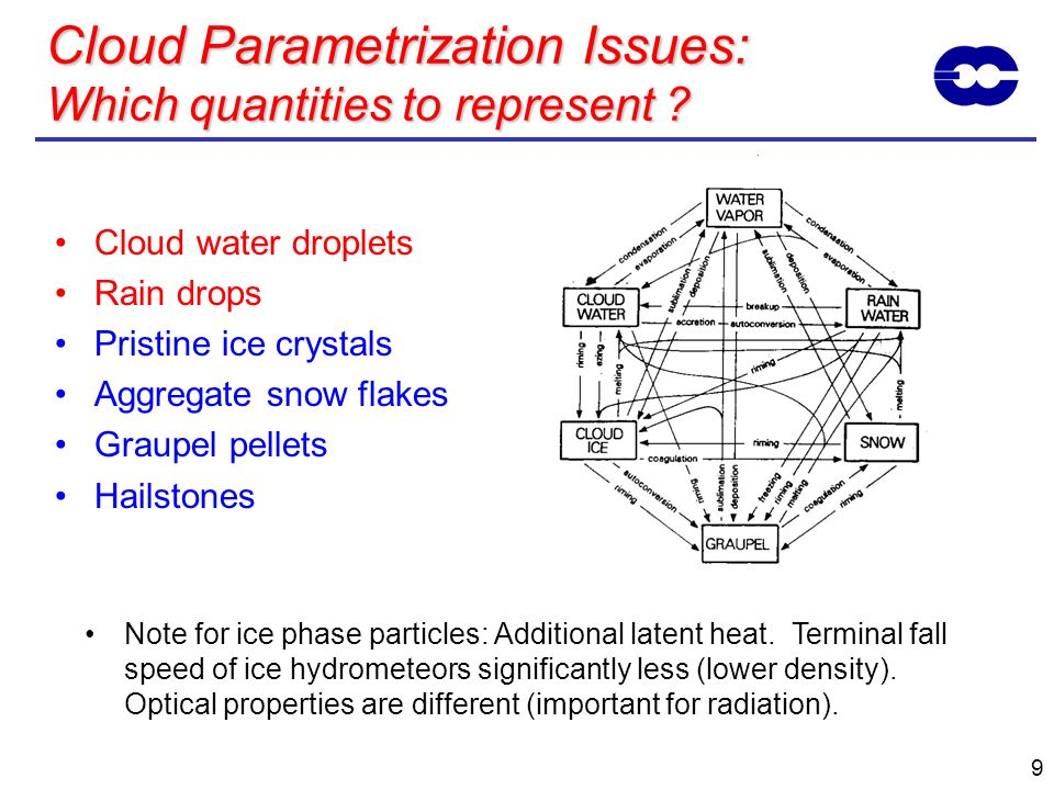 Cloud Parametrization Issues: Which quantities to represent ? Cloud water droplets Rain drops Pristine ice crystals Aggregate snow flakes Graupel pell
