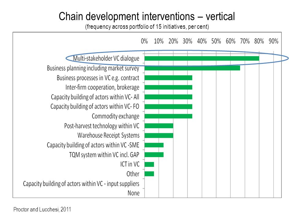 Chain development interventions – vertical (frequency across portfolio of 15 initiatives, per cent) Proctor and Lucchesi, 2011
