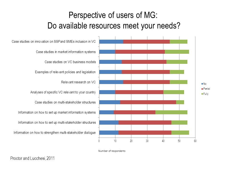 Perspective of users of MG: Do available resources meet your needs.