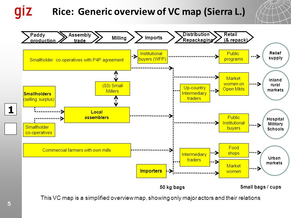 5 Rice: Generic overview of VC map (Sierra L.) Paddy production Milling Imports Assembly trade Importers Local assemblers Smallholders (selling surplu