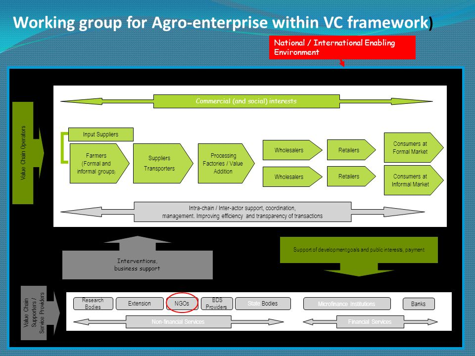 Working group for Agro-enterprise within VC framework ) Farmers (Formal and informal groups ) Suppliers Transporters Processing Factories / Value Addi