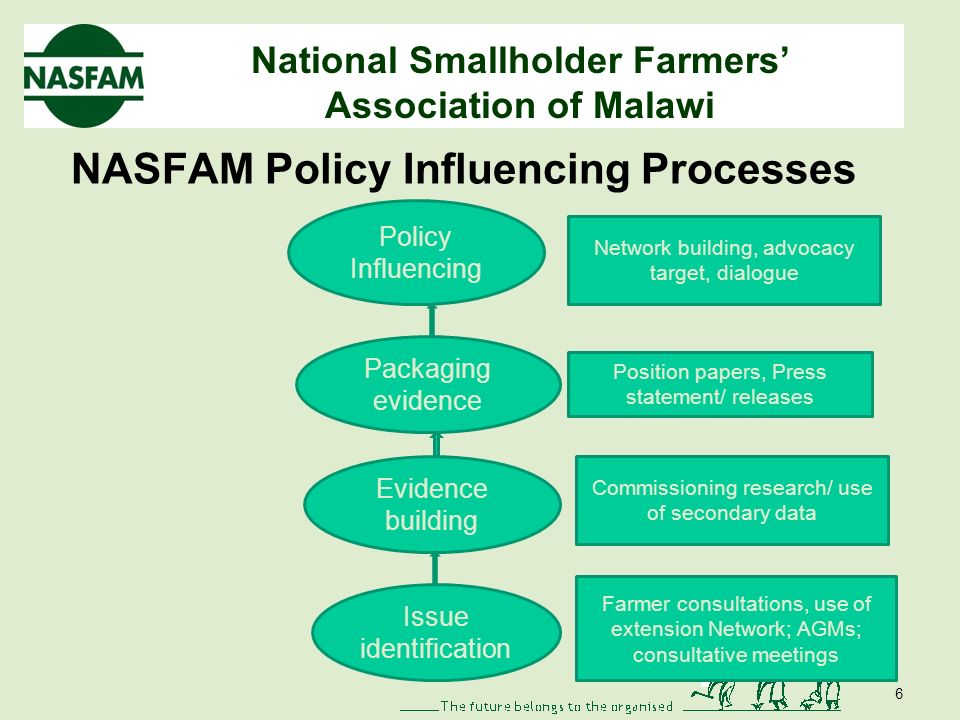 National Smallholder Farmers Association of Malawi NASFAM Policy Influencing Processes 6 Policy Influencing Issue identification Evidence building Packaging evidence Network building, advocacy target, dialogue Position papers, Press statement/ releases Commissioning research/ use of secondary data Farmer consultations, use of extension Network; AGMs; consultative meetings