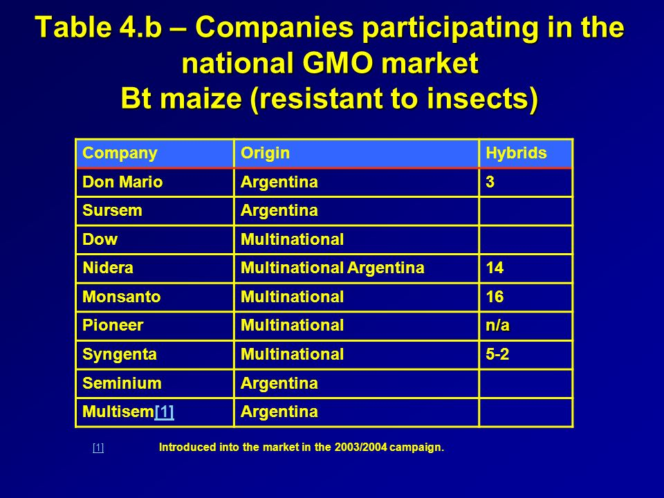 Table 4.b – Companies participating in the national GMO market Bt maize (resistant to insects) CompanyOriginHybrids Don MarioArgentina3 SursemArgentina DowMultinational NideraMultinational Argentina14 MonsantoMultinational16 PioneerMultinationaln/a SyngentaMultinational5-2 SeminiumArgentina Multisem[1][1]Argentina [1] [1] Introduced into the market in the 2003/2004 campaign.