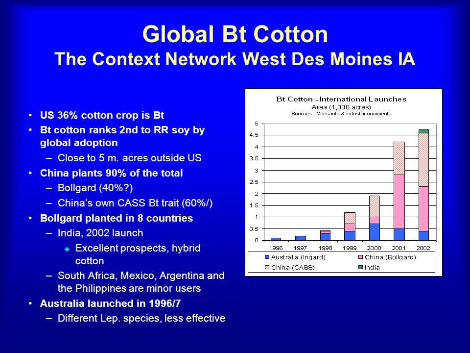 Global Bt Cotton The Context Network West Des Moines IA US 36% cotton crop is Bt Bt cotton ranks 2nd to RR soy by global adoption –Close to 5 m. acres