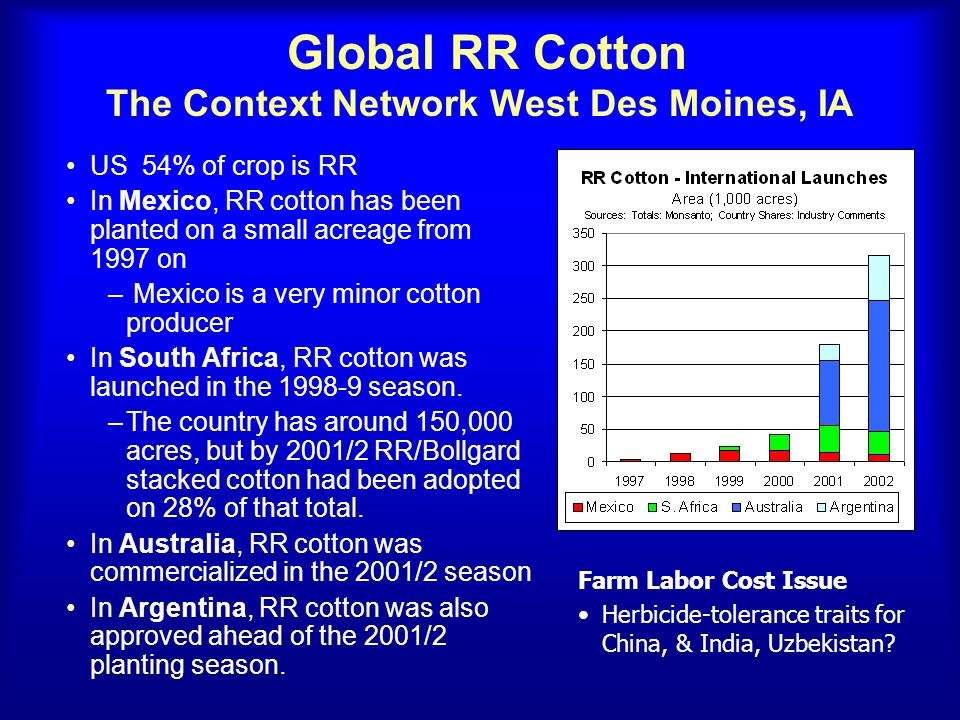 Global RR Cotton The Context Network West Des Moines, IA US 54% of crop is RR In Mexico, RR cotton has been planted on a small acreage from 1997 on –