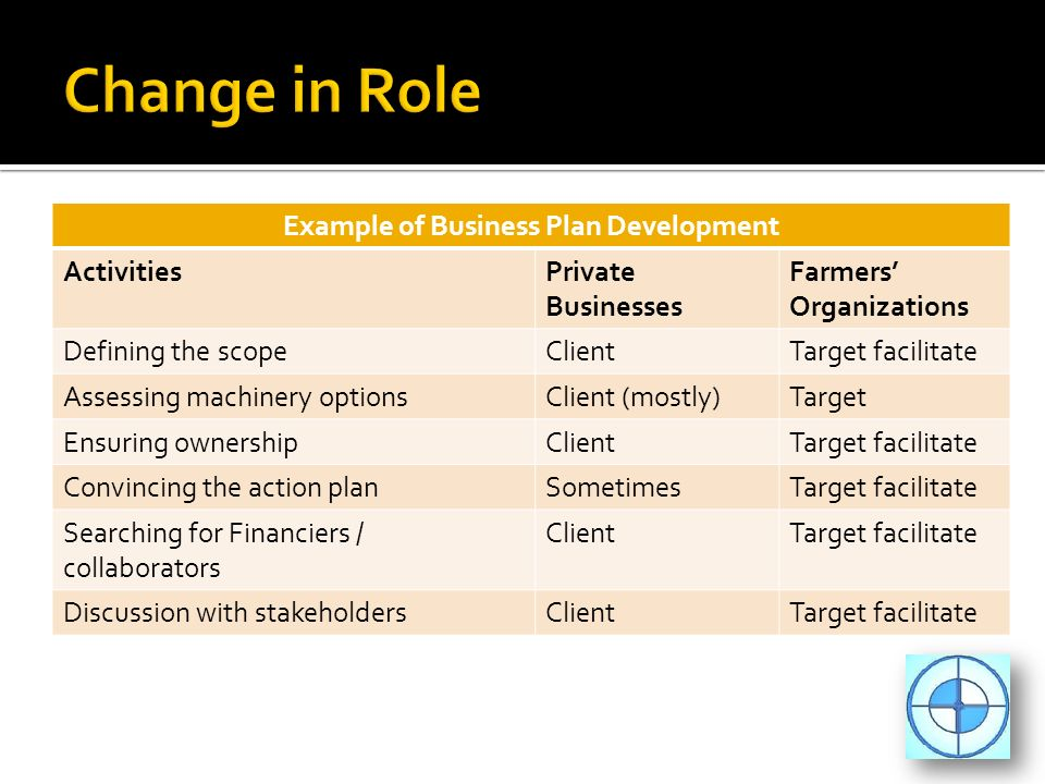 Example of Business Plan Development ActivitiesPrivate Businesses Farmers Organizations Defining the scopeClientTarget facilitate Assessing machinery