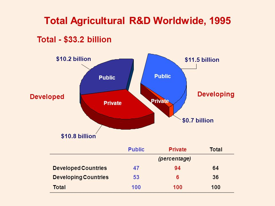 Total Agricultural R&D Worldwide, 1995 Developing Total - $33.2 billion Developed $11.5 billion $10.8 billion $0.7 billion $10.2 billion PublicPrivateTotal (percentage) Developed Countries479464 Developing Countries53636 Total100 Public Private Public Private