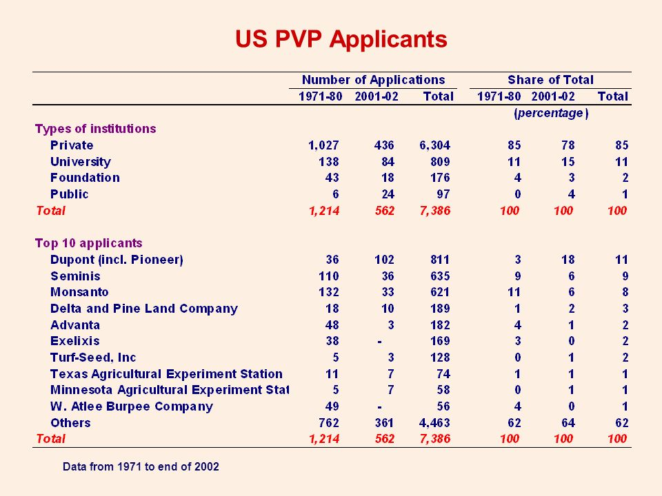 Plant Breeders Rights Applications Worldwide