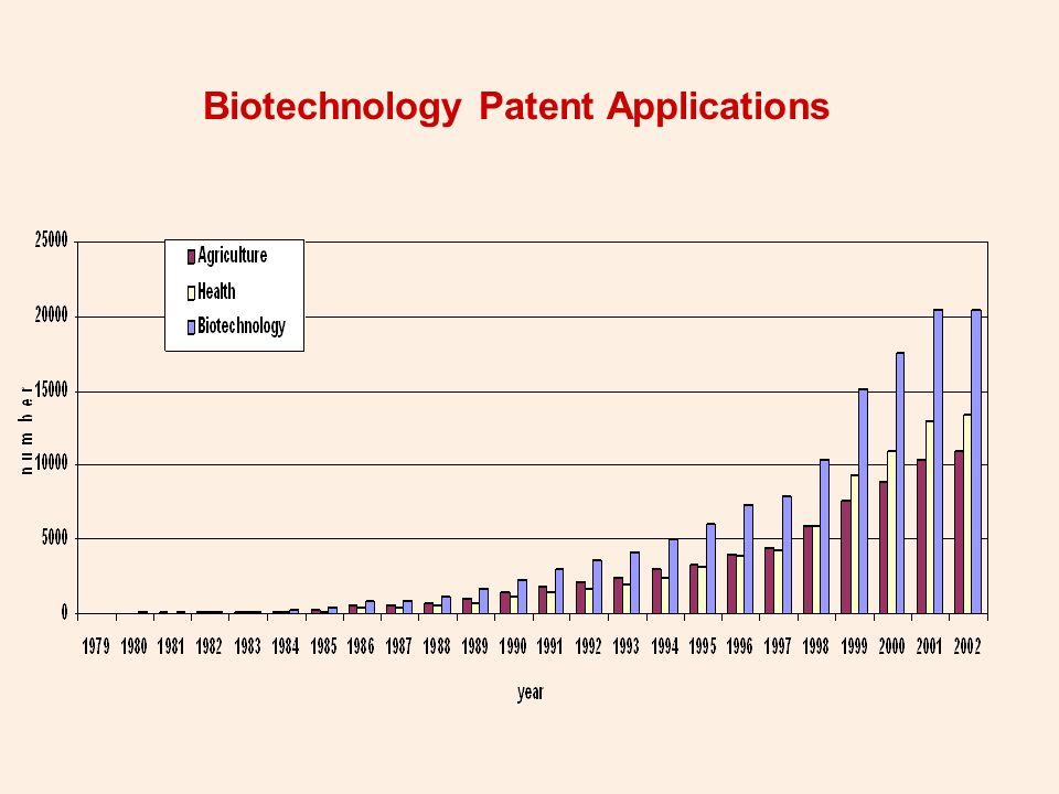 Biotechnology Patent Applications