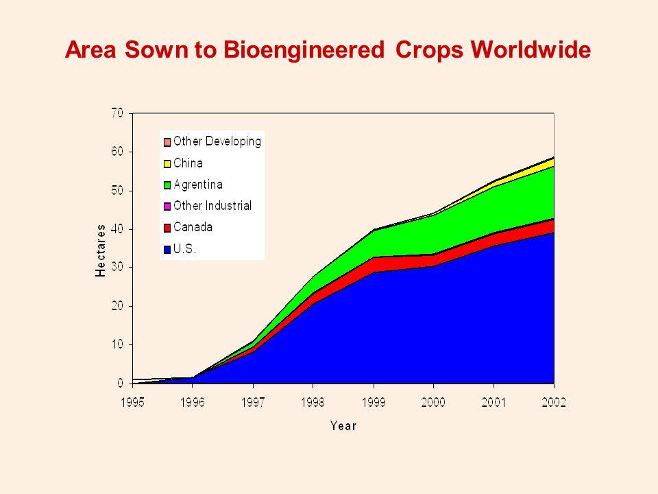 Bioengineered Cropping IntensitiesU.S vs Rest-of-World, 2002