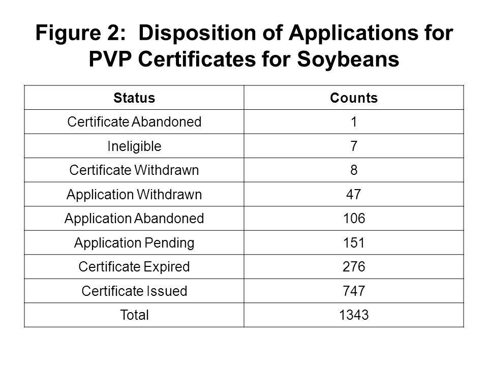 Figure 2: Disposition of Applications for PVP Certificates for Soybeans StatusCounts Certificate Abandoned1 Ineligible7 Certificate Withdrawn8 Application Withdrawn47 Application Abandoned106 Application Pending151 Certificate Expired276 Certificate Issued747 Total1343