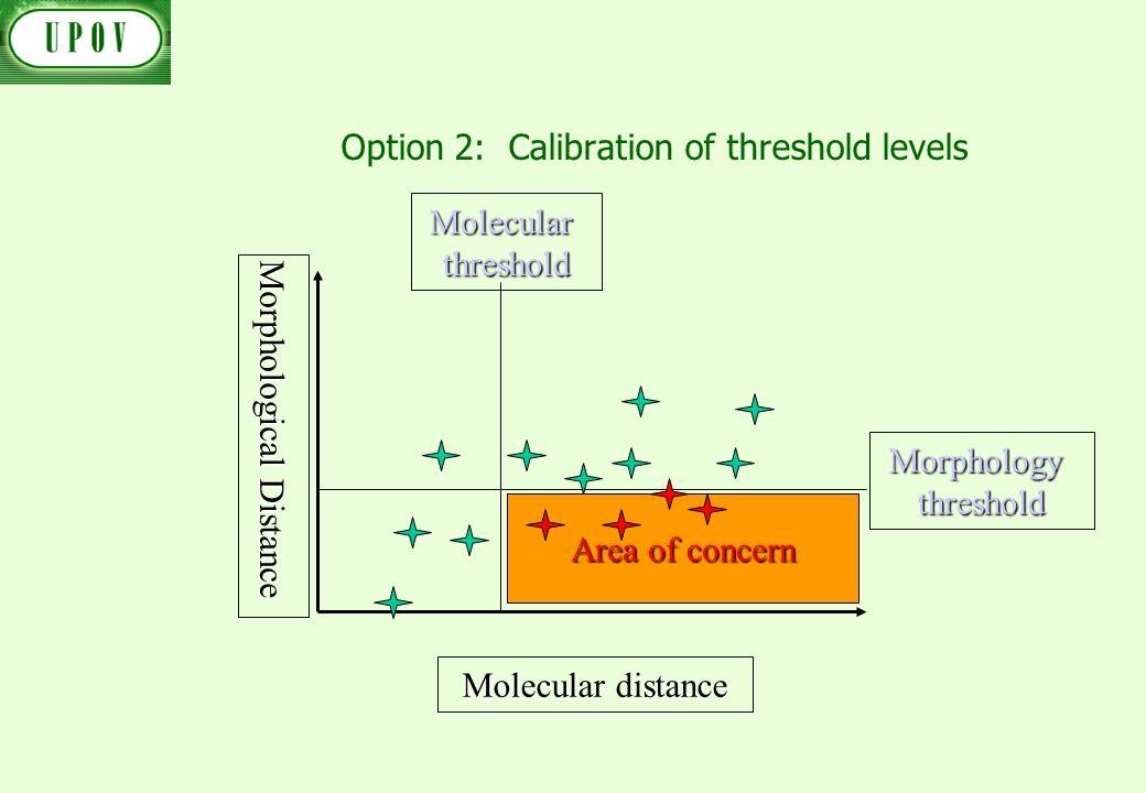 Option 2: Calibration of threshold levels Morphological Distance Molecular distance Morphology threshold Molecular threshold Area of concern