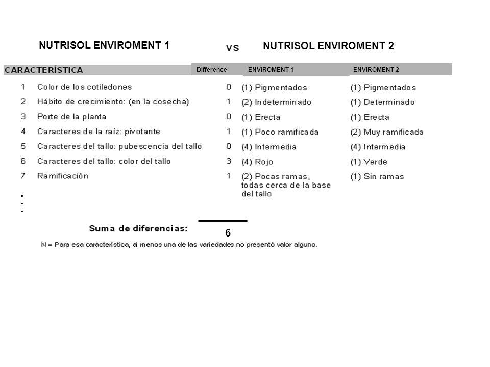 ...... NUTRISOL ENVIROMENT 1 6 NUTRISOL ENVIROMENT 2 DifferenceENVIROMENT 2 ENVIROMENT 1