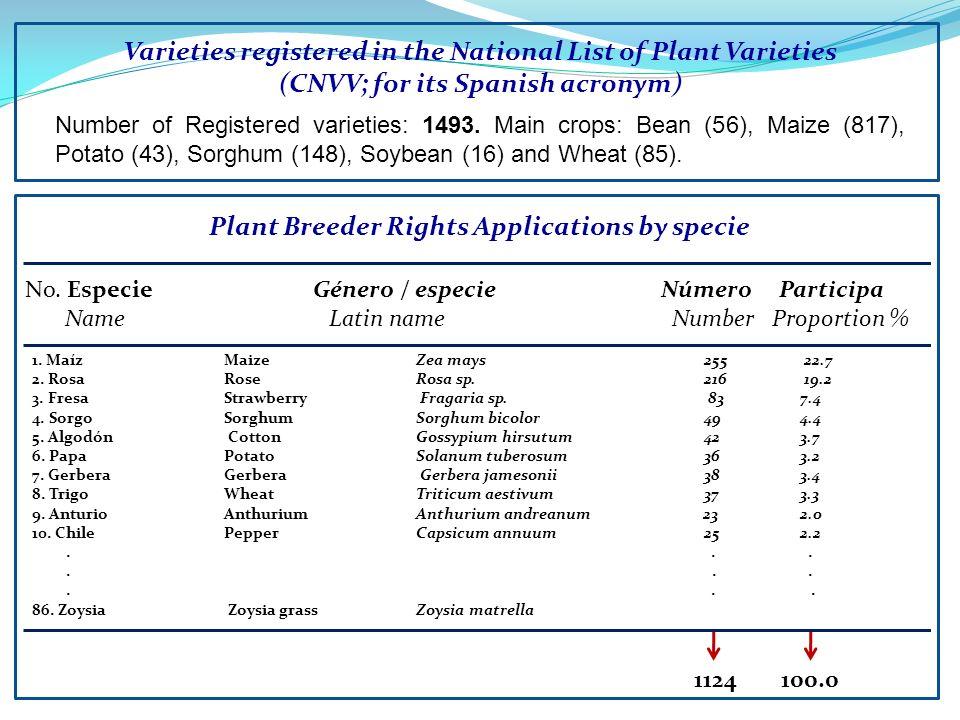 Varieties registered in the National List of Plant Varieties (CNVV; for its Spanish acronym) Number of Registered varieties: 1493. Main crops: Bean (5