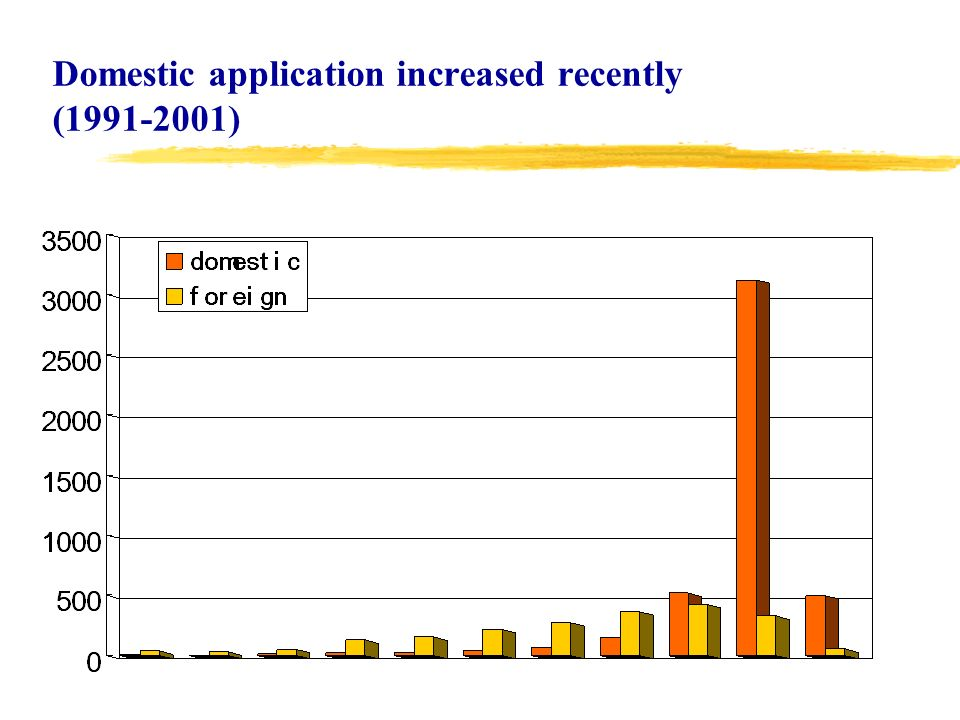 Domestic application increased recently (1991-2001)