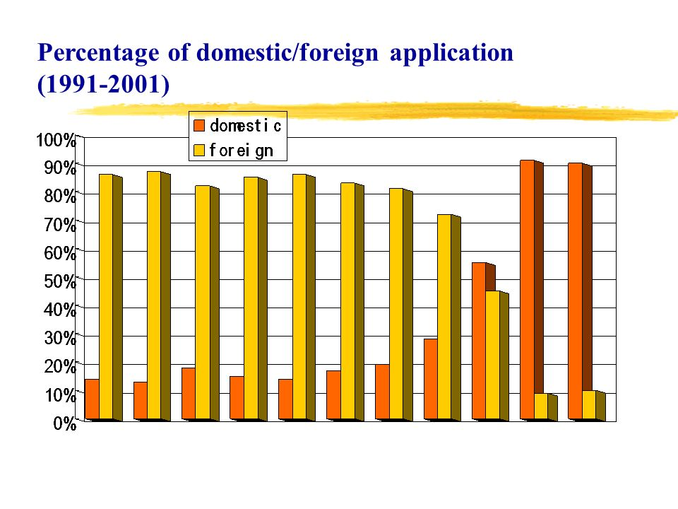 Percentage of domestic/foreign application (1991-2001)