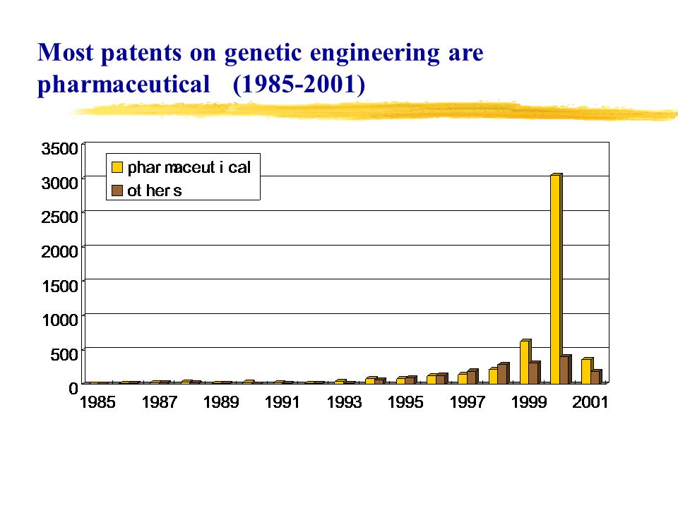 Most patents on genetic engineering are pharmaceutical ( )