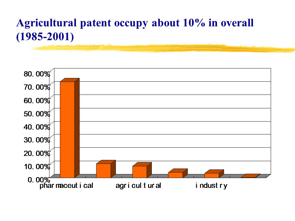 Agricultural patent occupy about 10% in overall (1985-2001)