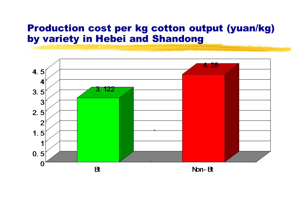 Production cost per kg cotton output (yuan/kg) by variety in Hebei and Shandong