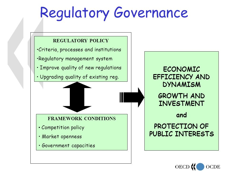 REGULATORY POLICY Criteria, processes and institutions Regulatory management system Improve quality of new regulations Upgrading quality of existing reg.