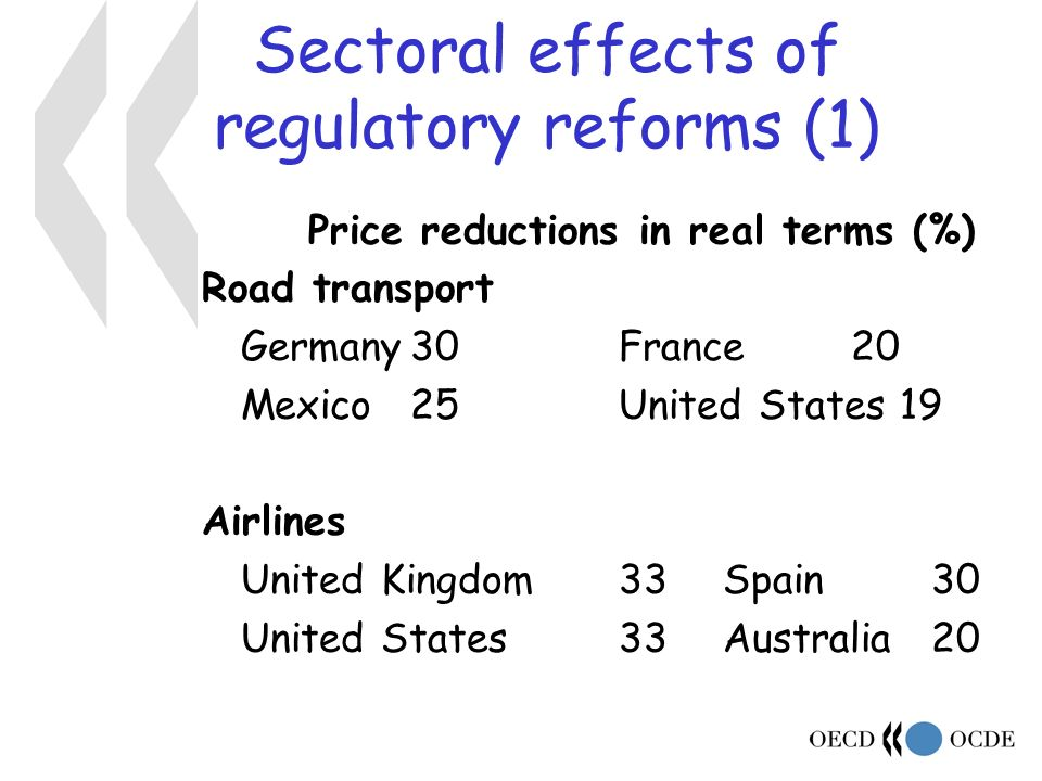 Sectoral effects of regulatory reforms (1) Price reductions in real terms (%) Road transport Germany30France 20 Mexico25United States 19 Airlines United Kingdom33Spain30 United States33Australia20