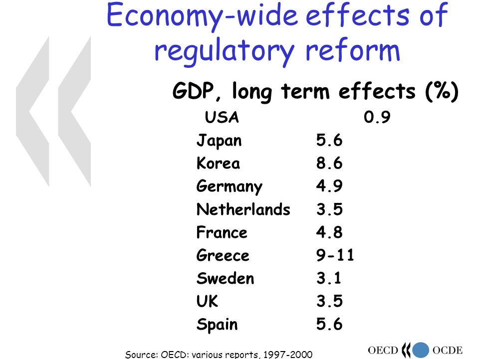 Economy-wide effects of regulatory reform GDP, long term effects (%) USA0.9 Japan5.6 Korea8.6 Germany4.9 Netherlands3.5 France 4.8 Greece9-11 Sweden3.1 UK3.5 Spain 5.6 Source: OECD: various reports,