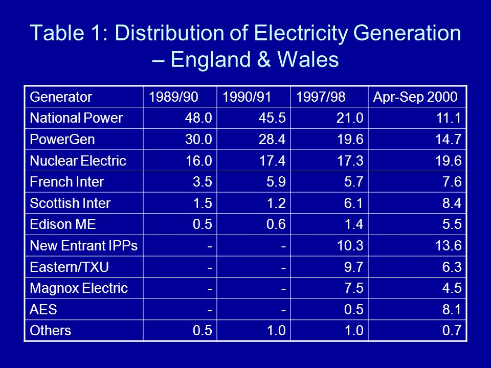 Table 1: Distribution of Electricity Generation – England & Wales Generator1989/901990/911997/98Apr-Sep 2000 National Power48.045.521.011.1 PowerGen30.028.419.614.7 Nuclear Electric16.017.417.319.6 French Inter3.55.95.77.6 Scottish Inter1.51.26.18.4 Edison ME0.50.61.45.5 New Entrant IPPs--10.313.6 Eastern/TXU--9.76.3 Magnox Electric--7.54.5 AES--0.58.1 Others0.51.0 0.7