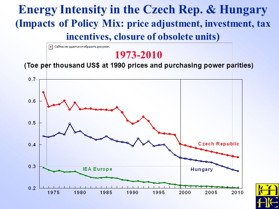Energy Intensity in the Czech Rep.