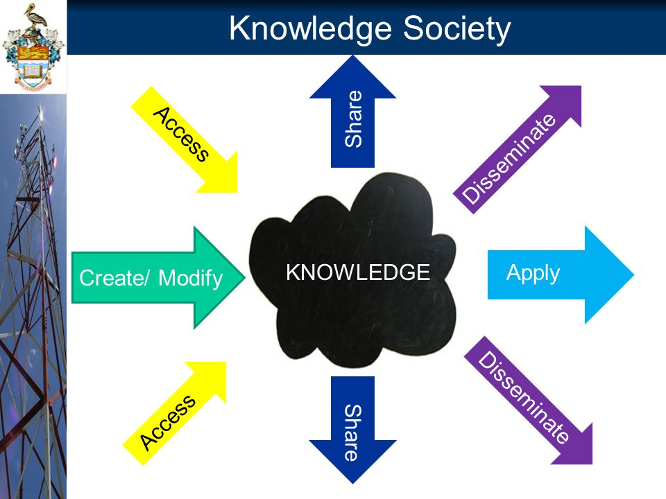 Knowledge Society Create/ Modify KNOWLEDGEApply Share Disseminate Access