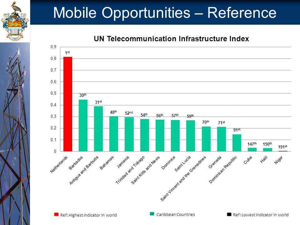 Mobile Opportunities – Reference