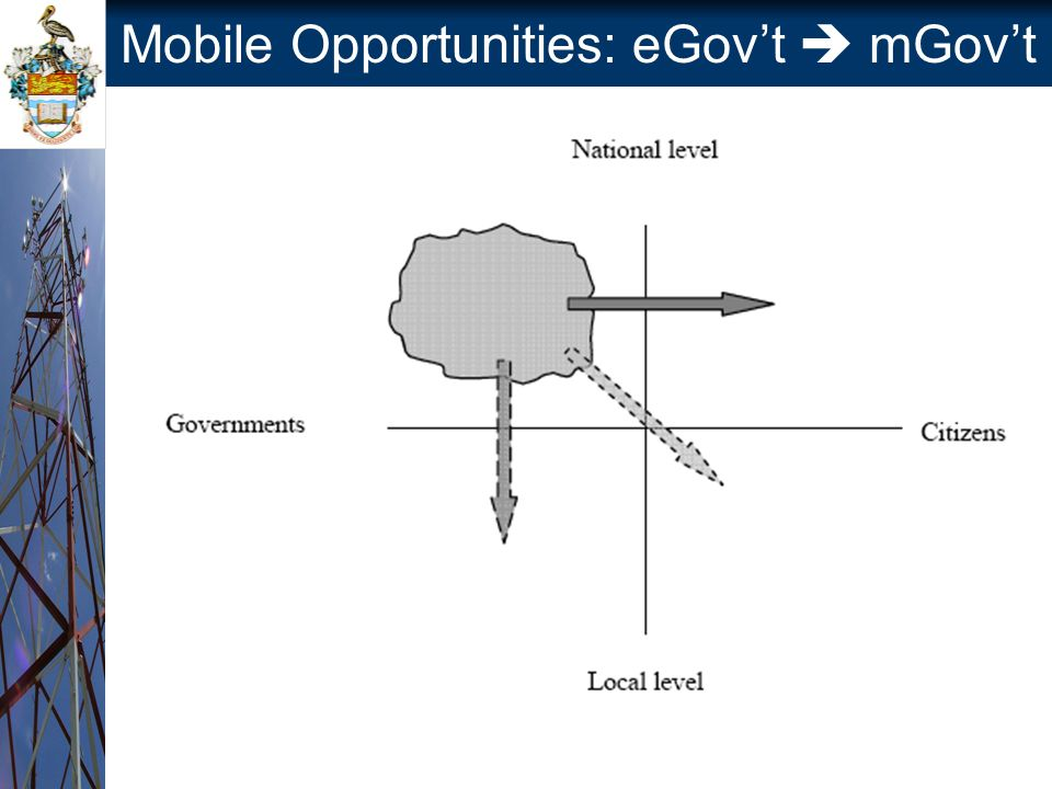 Mobile Opportunities: eGovt mGovt