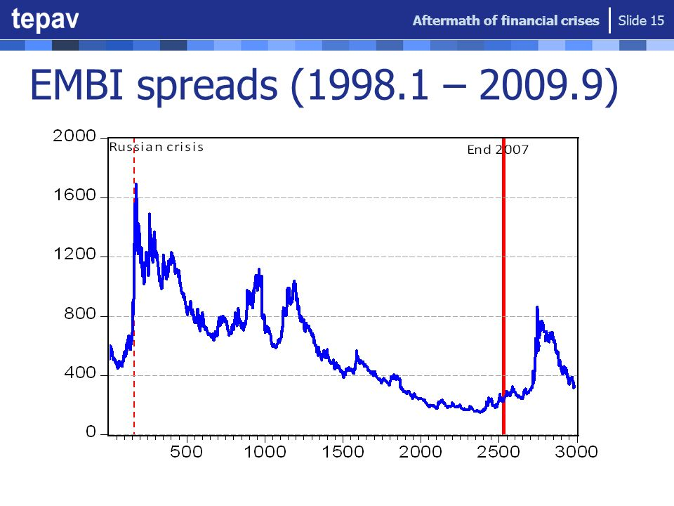 EMBI spreads (1998.1 – 2009.9) Aftermath of financial crises Slide 15
