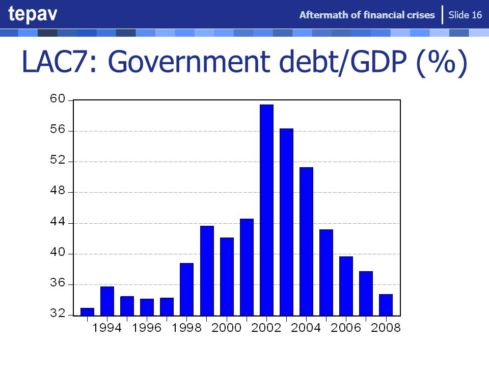 LAC7: Government debt/GDP (%) Aftermath of financial crises Slide 16