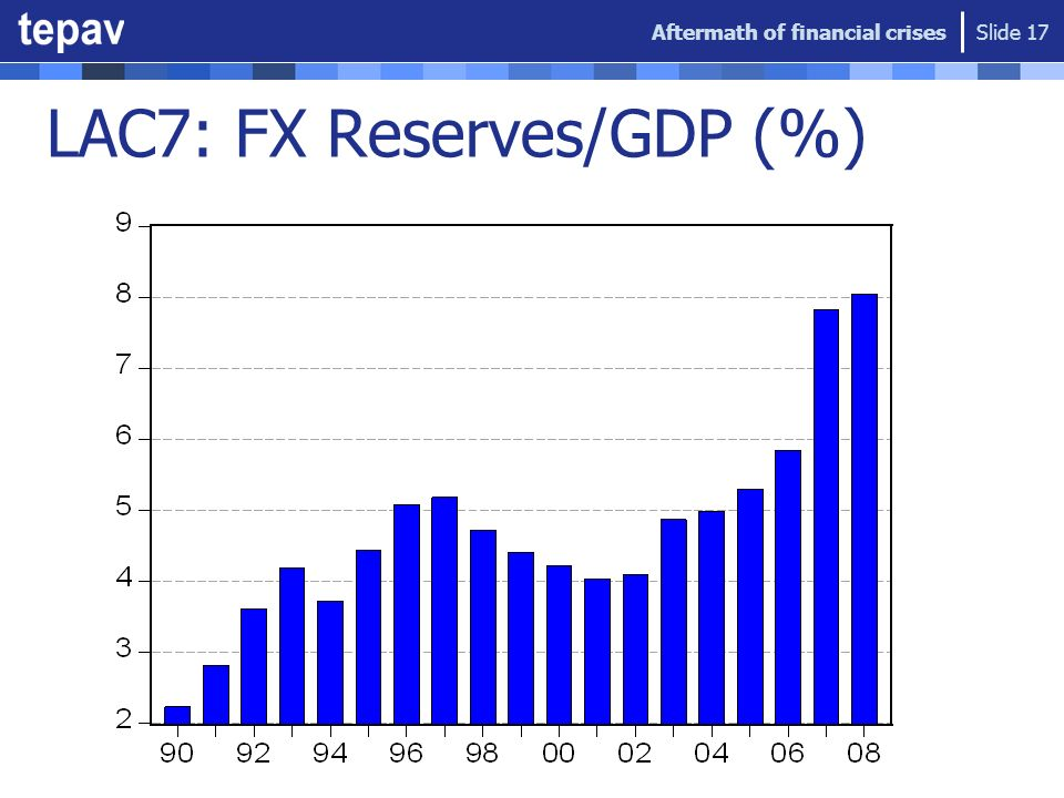 LAC7: FX Reserves/GDP (%) Aftermath of financial crises Slide 17