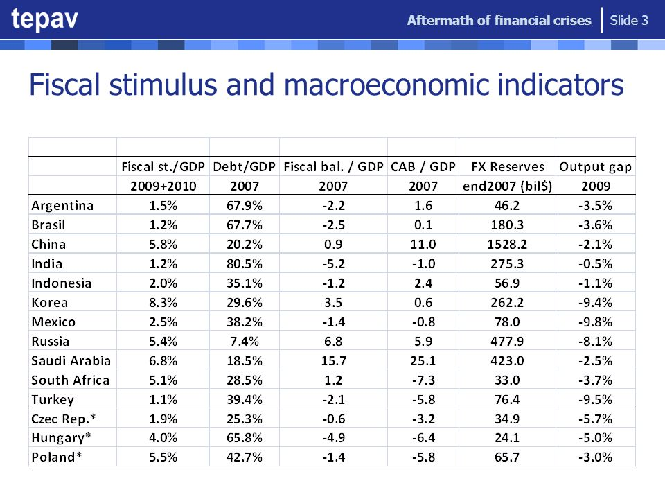 Fiscal stimulus and macroeconomic indicators Aftermath of financial crises Slide 3